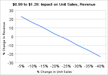 $0.99 to $1.29: Impact on Unit Sales, Revenue
